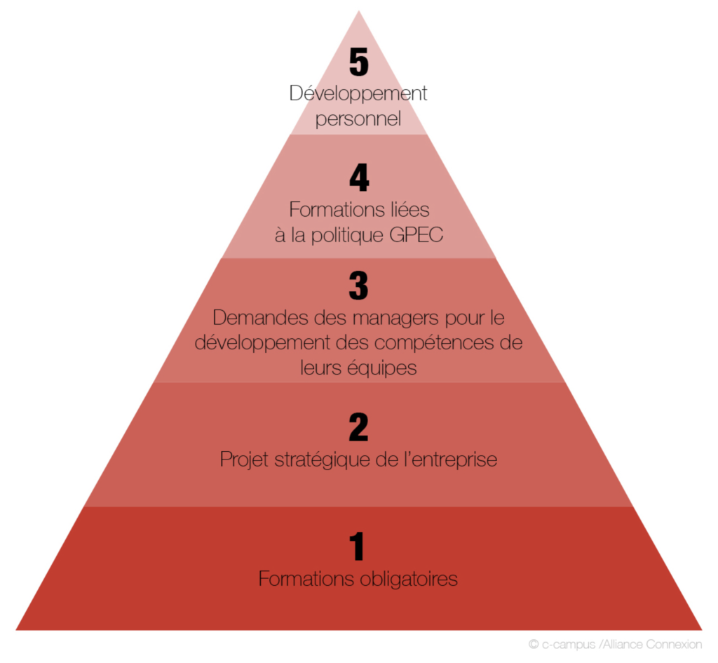 Pyramide des besoins en formation Grafipolis